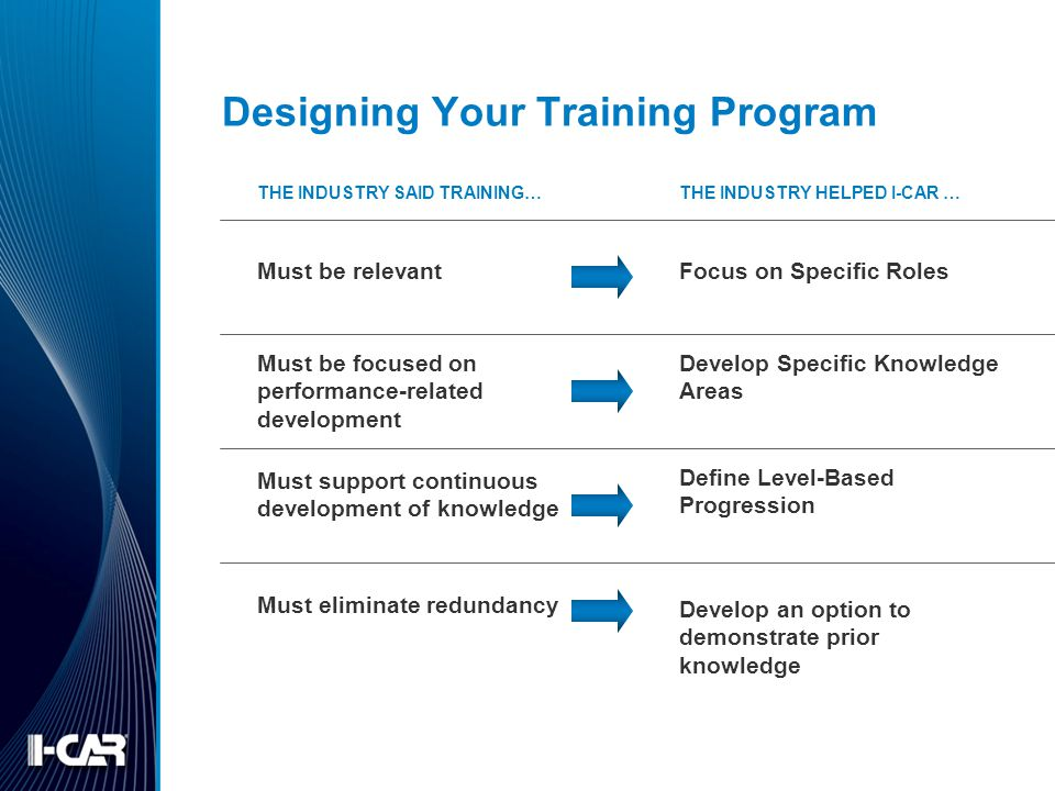 Designing Your Training Program Must be relevant Must support continuous development of knowledge Must be focused on performance-related development M