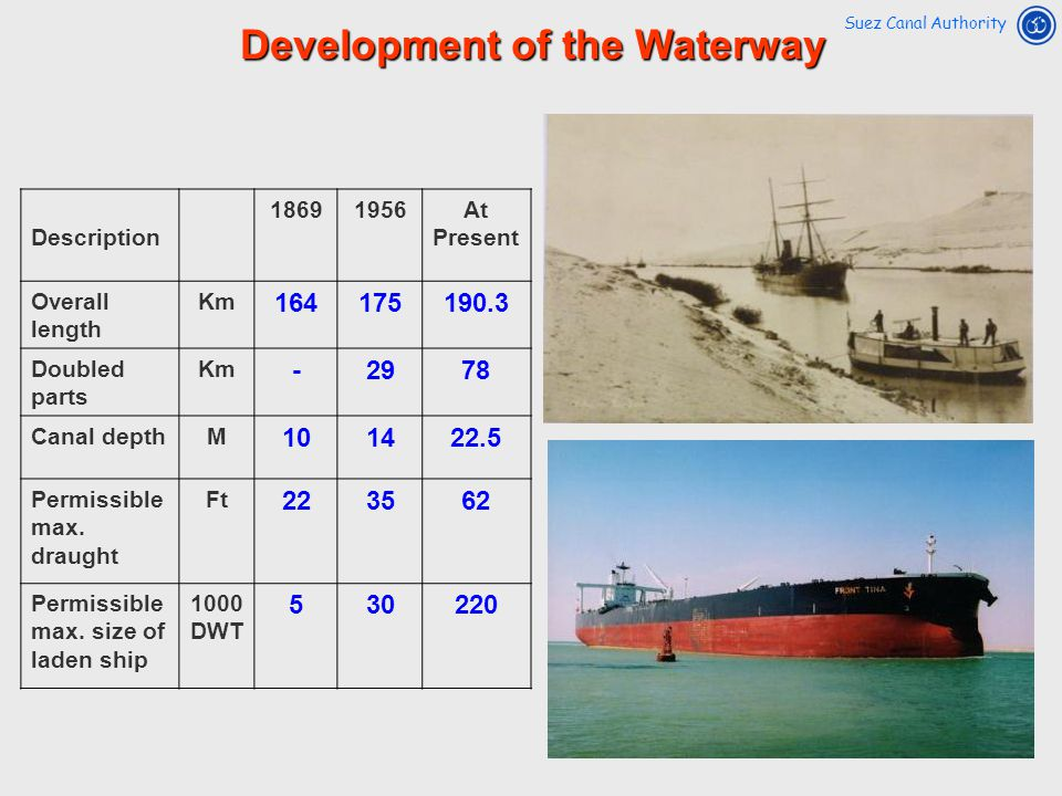 Development of the Waterway Suez Canal Authority Description 18691956At Present Overall length Km 164175190.3 Doubled parts Km -2978 Canal depthM 1014