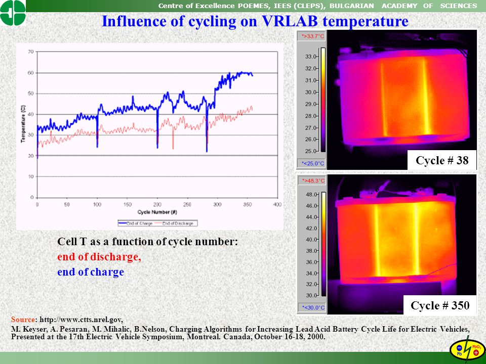 Centre of Excellence POEMES, IEES (CLEPS), BULGARIAN ACADEMY OF SCIENCES Cycle # 38 Cycle # 350 Influence of cycling on VRLAB temperature Source: http://www.ctts.nrel.gov, M.