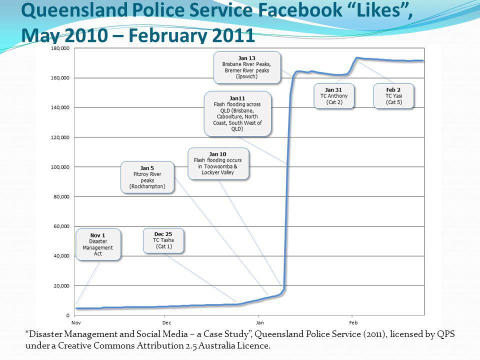 Queensland Police Service Facebook Likes, May 2010 – February 2011 Disaster Management and Social Media – a Case Study, Queensland Police Service (201