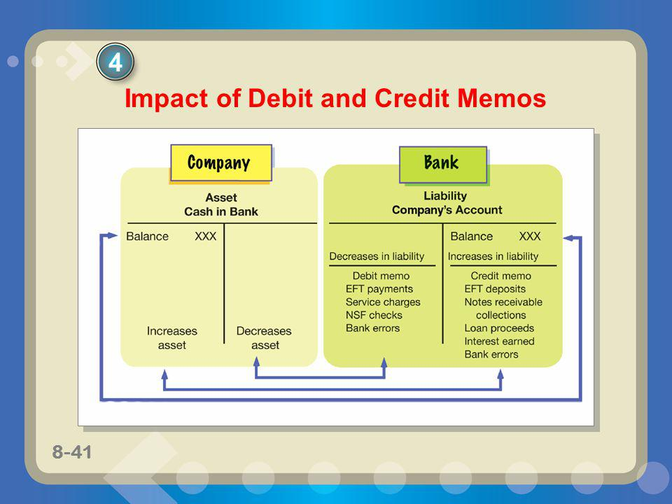 8-41 Impact of Debit and Credit Memos 4