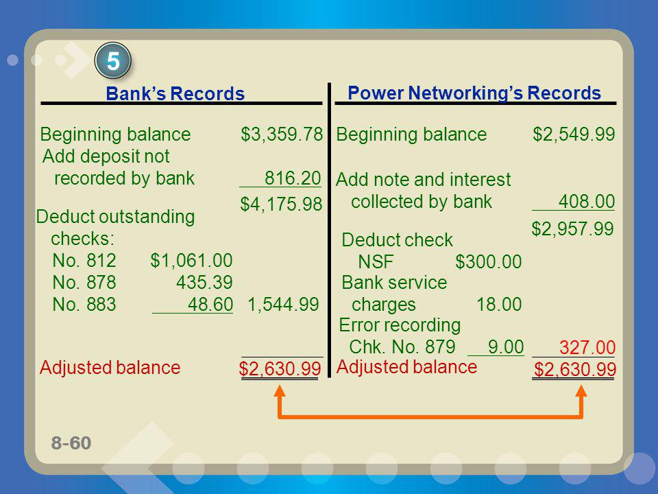 8-60 5 Banks Records Power Networkings Records Beginning balance$3,359.78 Beginning balance$2,549.99 Deduct outstanding checks: No. 812$1,061.00 No. 8