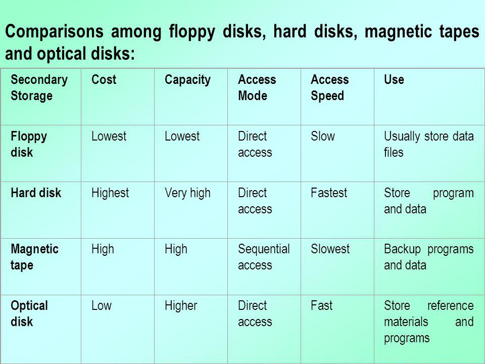 Secondary Storage CostCapacityAccess Mode Access Speed Use Floppy disk Lowest Direct access SlowUsually store data files Hard disk HighestVery highDir