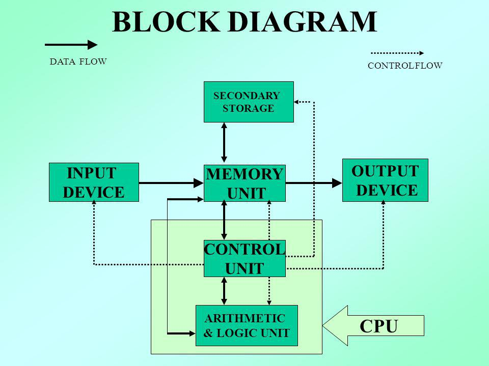BLOCK DIAGRAM MEMORY UNIT INPUT DEVICE CONTROL UNIT ARITHMETIC & LOGIC UNIT OUTPUT DEVICE SECONDARY STORAGE CONTROL FLOW DATA FLOW CPU