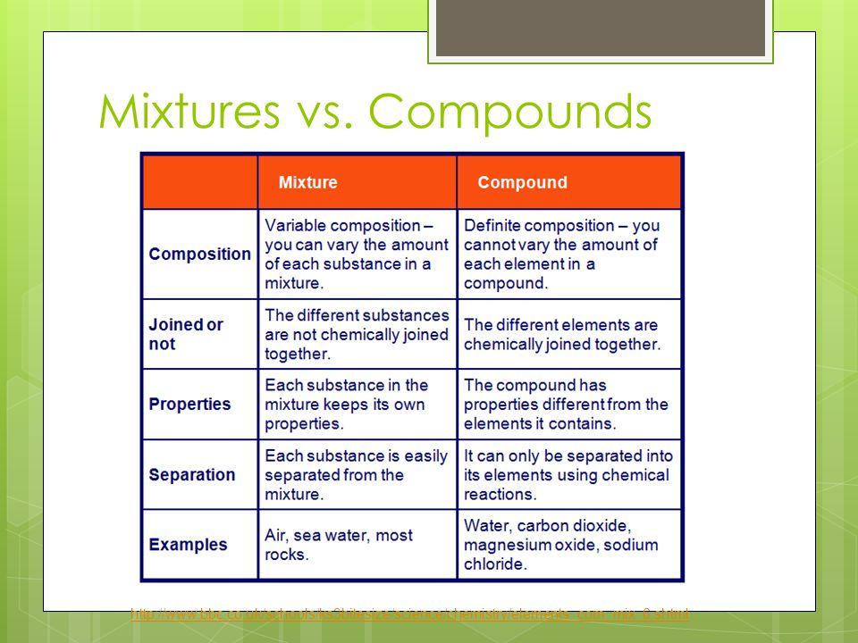 Mixtures vs. Compounds http://www.bbc.co.uk/schools/ks3bitesize/science/chemistry/elements_com_mix_6.shtml