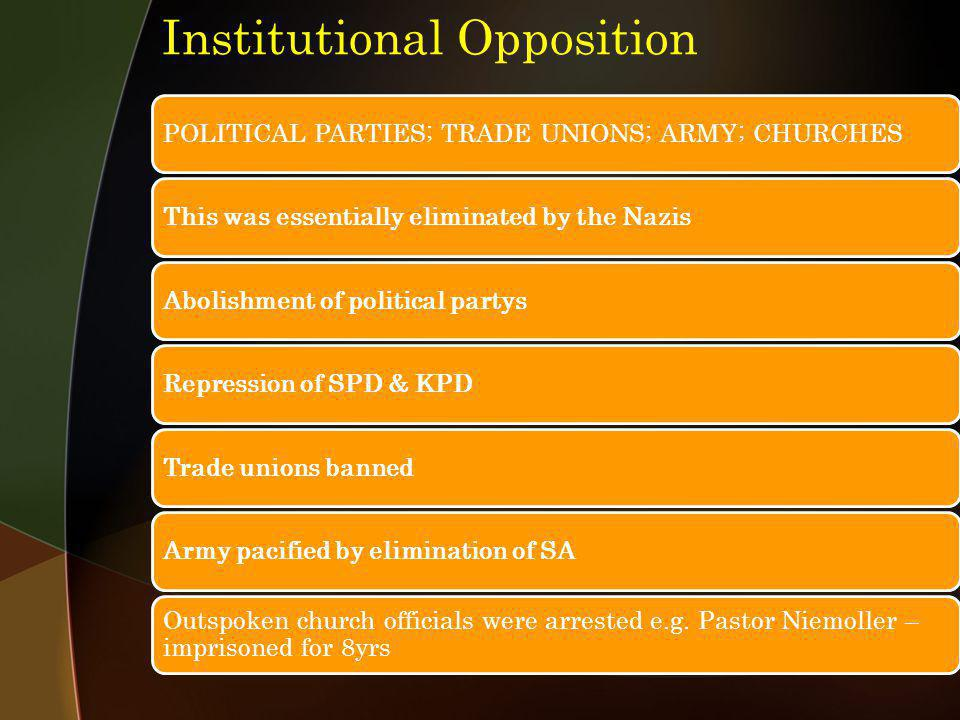 Institutional Opposition POLITICAL PARTIES; TRADE UNIONS; ARMY; CHURCHESThis was essentially eliminated by the NazisAbolishment of political partysRep