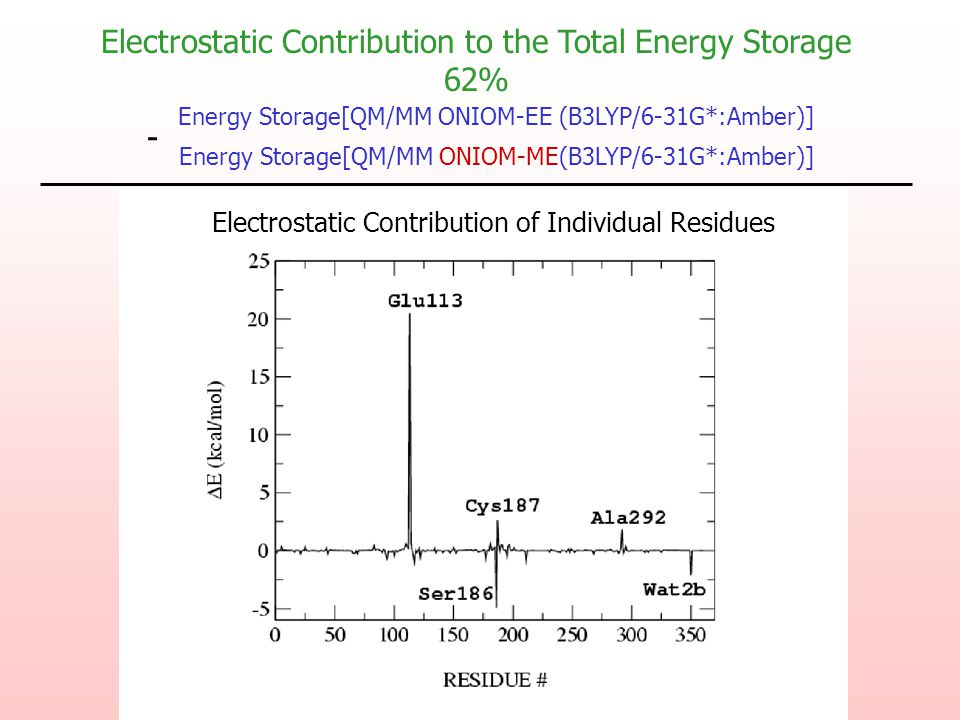 Energy Storage[QM/MM ONIOM-EE (B3LYP/6-31G*:Amber)] Energy Storage[QM/MM ONIOM-ME(B3LYP/6-31G*:Amber)] - Electrostatic Contribution of Individual Resi