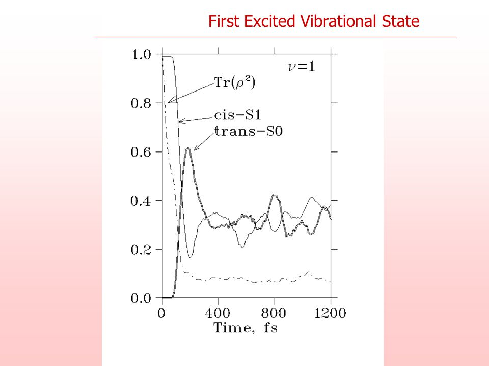 First Excited Vibrational State