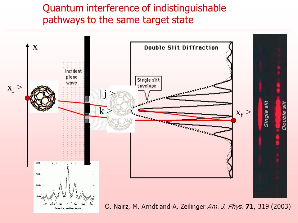 Quantum interference of indistinguishable pathways to the same target state x O. Nairz, M. Arndt and A. Zeilinger Am. J. Phys. 71, 319 (2003) | j > |