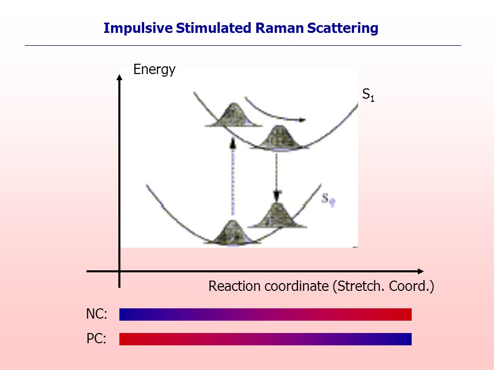 Energy Reaction coordinate (Stretch. Coord.) S1S1 NC : PC : Impulsive Stimulated Raman Scattering