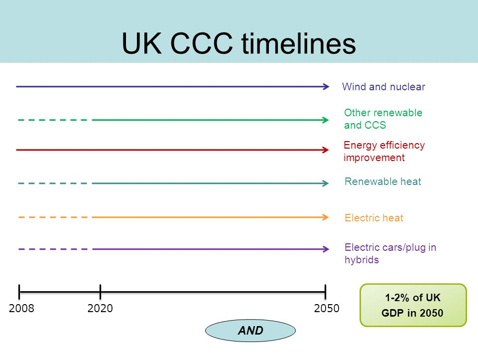 UK CCC timelines 2050 2008 Wind and nuclear Energy efficiency improvement Renewable heat Electric heat Electric cars/plug in hybrids 2020 1-2% of UK G