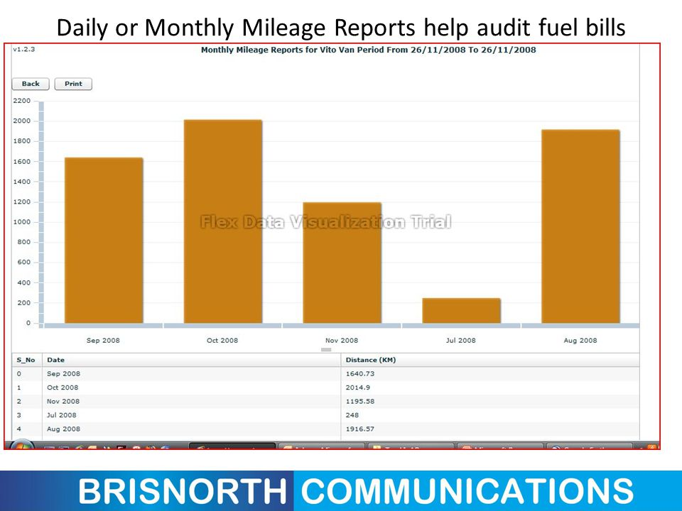 Daily or Monthly Mileage Reports help audit fuel bills