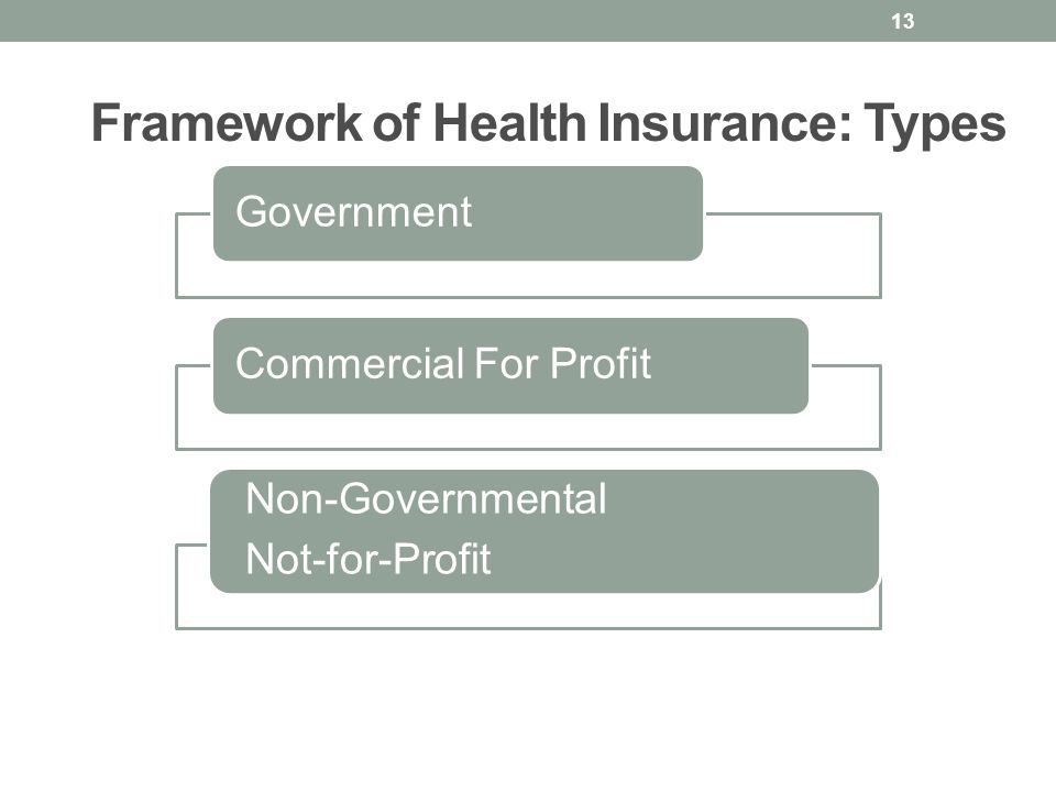 Framework of Health Insurance: Types GovernmentCommercial For Profit Non-Governmental Not-for-Profit 13