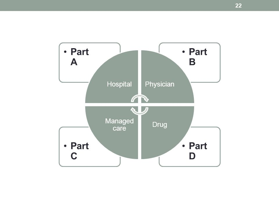 Part D Part C Part B Part A HospitalPhysician Drug Managed care 22