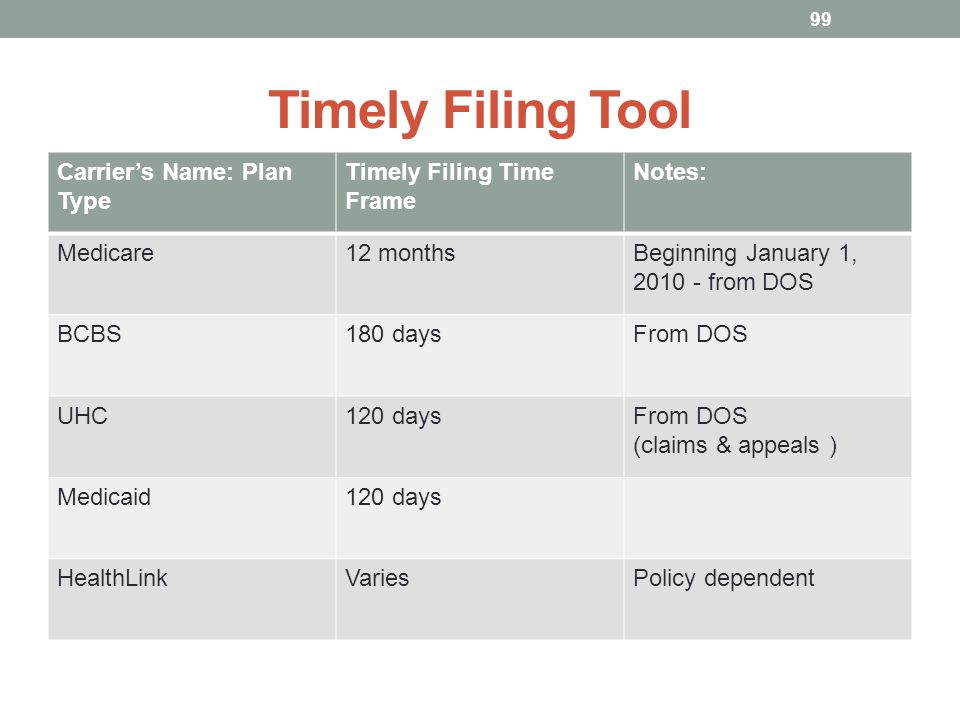 Timely Filing Tool 99 Carriers Name: Plan Type Timely Filing Time Frame Notes: Medicare12 monthsBeginning January 1, 2010 - from DOS BCBS180 daysFrom