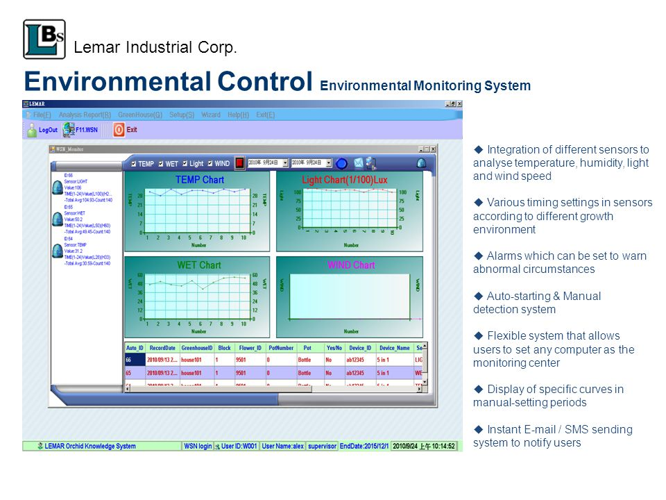Environmental Control Environmental Monitoring System Integration of different sensors to analyse temperature, humidity, light and wind speed Various