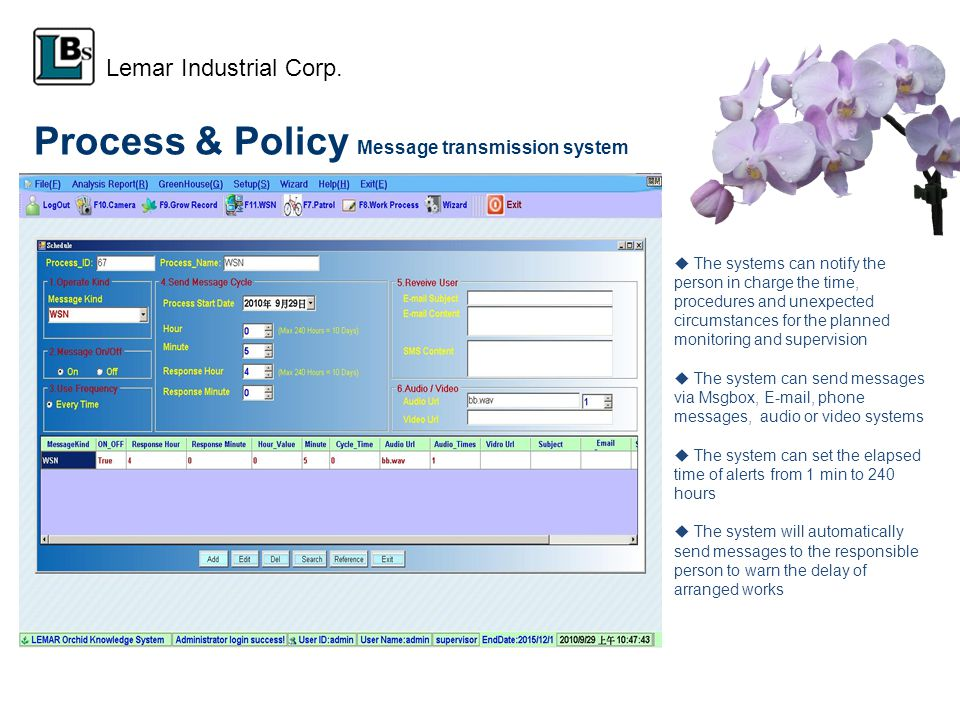 Process & Policy Message transmission system The systems can notify the person in charge the time, procedures and unexpected circumstances for the planned monitoring and supervision The system can send messages via Msgbox, E-mail, phone messages, audio or video systems The system can set the elapsed time of alerts from 1 min to 240 hours The system will automatically send messages to the responsible person to warn the delay of arranged works Lemar Industrial Corp.