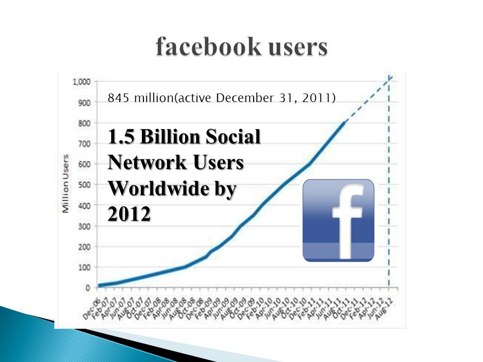 845 million(active December 31, 2011) 1.5 Billion Social Network Users Worldwide by 2012