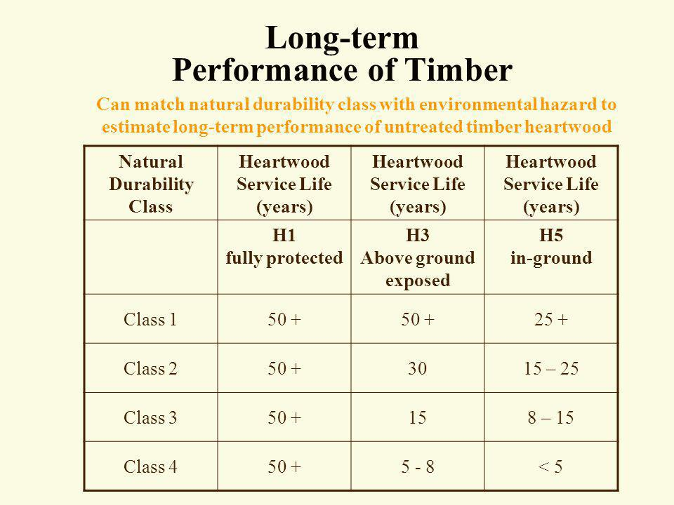 Long-term Performance of Timber Can match natural durability class with environmental hazard to estimate long-term performance of untreated timber hea