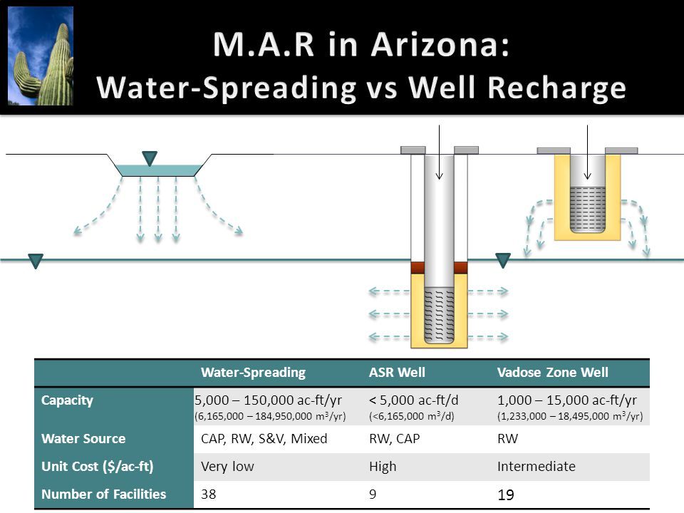 M.A.R in Arizona: Water-Spreading vs Well Recharge Water-SpreadingASR WellVadose Zone Well Capacity 5,000 – 150,000 ac-ft/yr (6,165,000 – 184,950,000