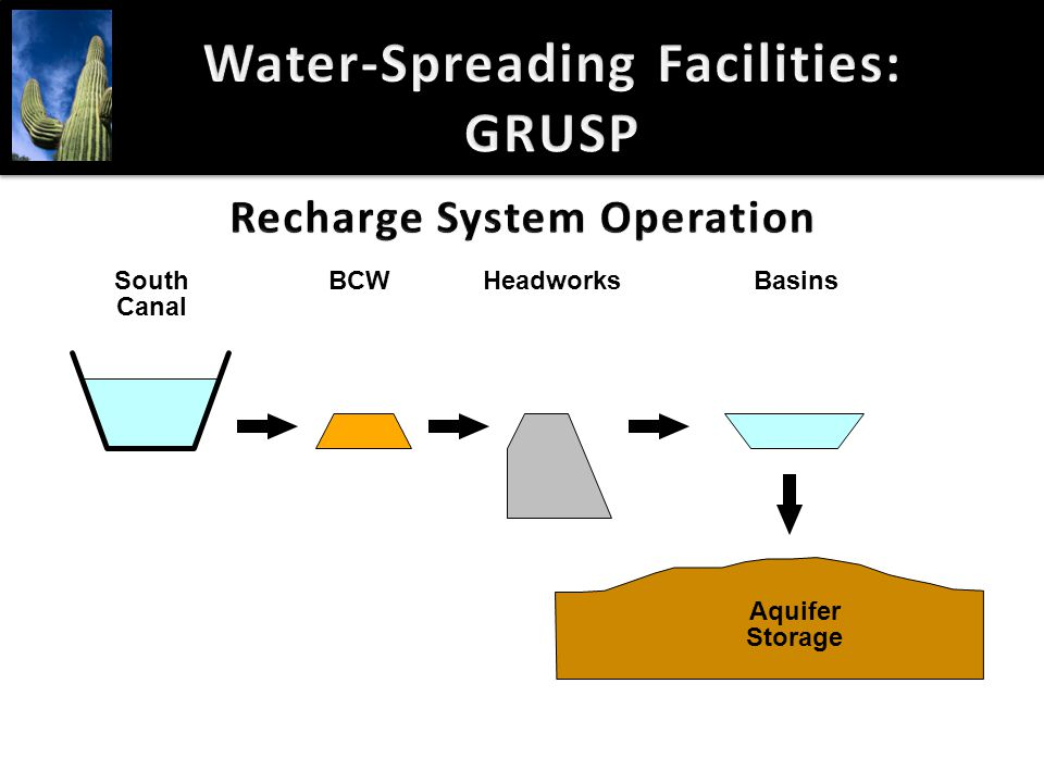 South Canal BCWHeadworksBasins Aquifer Storage Water-Spreading Facilities: GRUSP