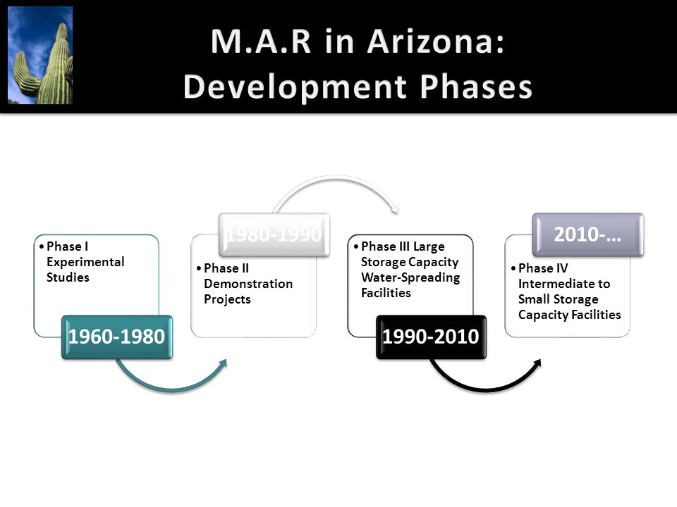 M.A.R in Arizona: Development Phases Phase I Experimental Studies 1960-1980 Phase II Demonstration Projects 1980-1990 Phase III Large Storage Capacity