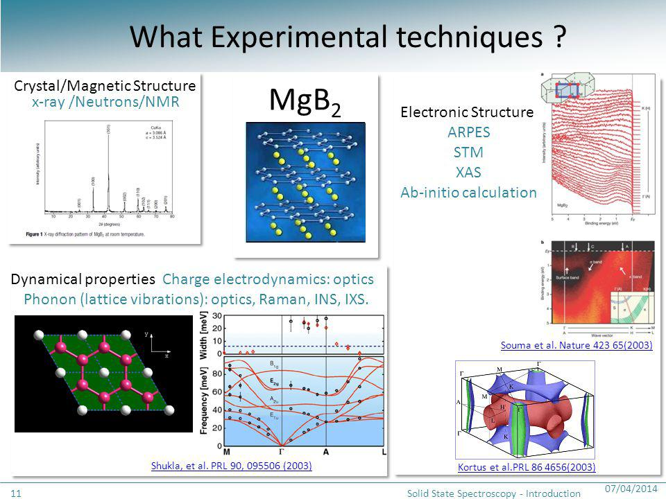 07/04/2014 Solid State Spectroscopy - Introduction11 Crystal/Magnetic Structure x-ray /Neutrons/NMR What Experimental techniques ? MgB 2 Dynamical pro