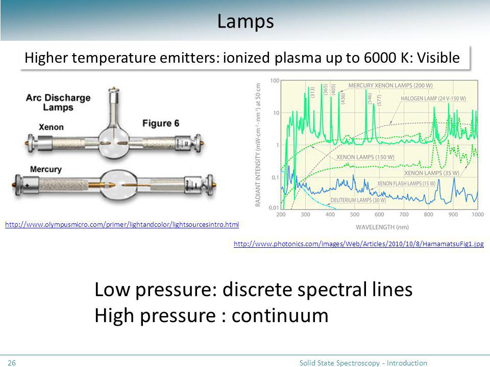 Lamps Solid State Spectroscopy - Introduction26 Higher temperature emitters: ionized plasma up to 6000 K: Visible Low pressure: discrete spectral lines High pressure : continuum http://www.olympusmicro.com/primer/lightandcolor/lightsourcesintro.html http://www.photonics.com/images/Web/Articles/2010/10/8/HamamatsuFig1.jpg