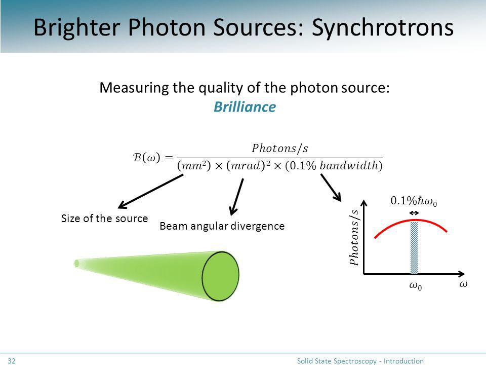 Brighter Photon Sources: Synchrotrons Solid State Spectroscopy - Introduction32 Measuring the quality of the photon source: Brilliance Size of the sou