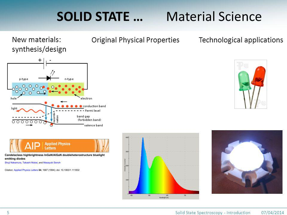 SOLID STATE … 07/04/2014Solid State Spectroscopy - Introduction5 Material Science Technological applications New materials: synthesis/design Original