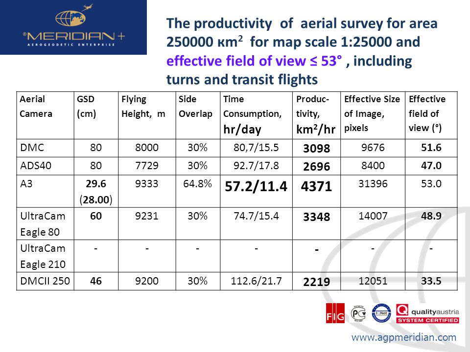 www.agpmeridian.com The productivity of aerial survey for area 250000 кm 2 for map scale 1:25000 and effective field of view 53°, including turns and