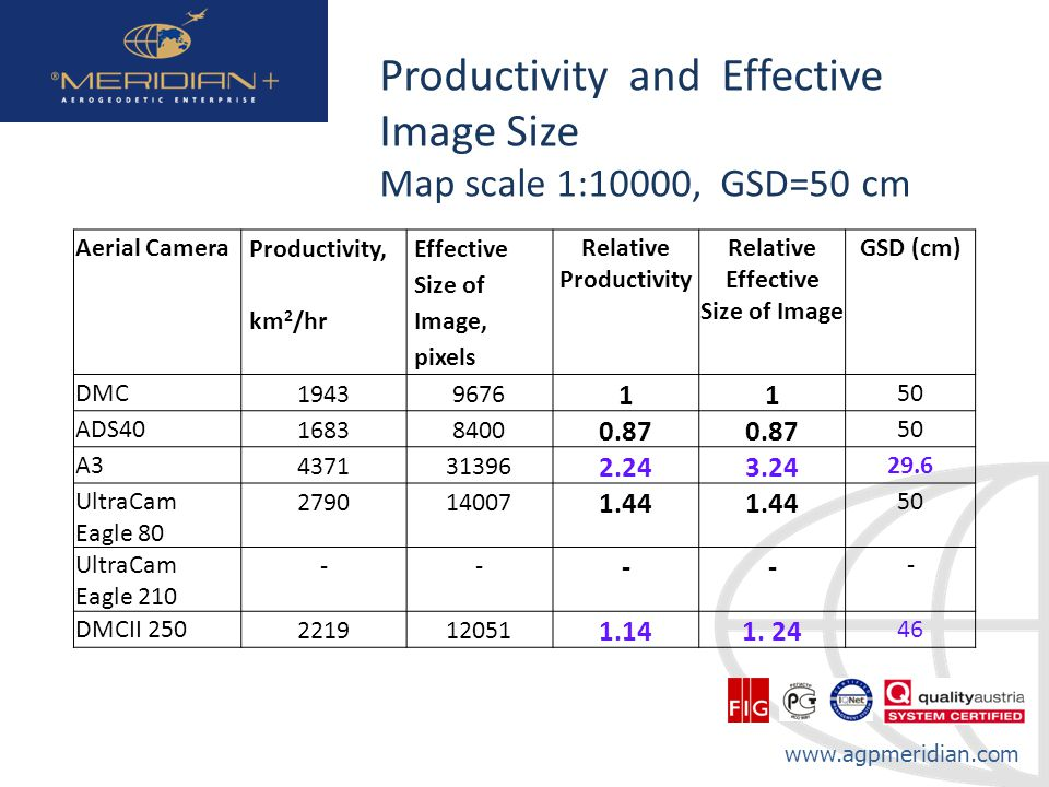www.agpmeridian.com Productivity and Effective Image Size Map scale 1:10000, GSD=50 cm Aerial Camera Productivity, km 2 /hr Effective Size of Image, p