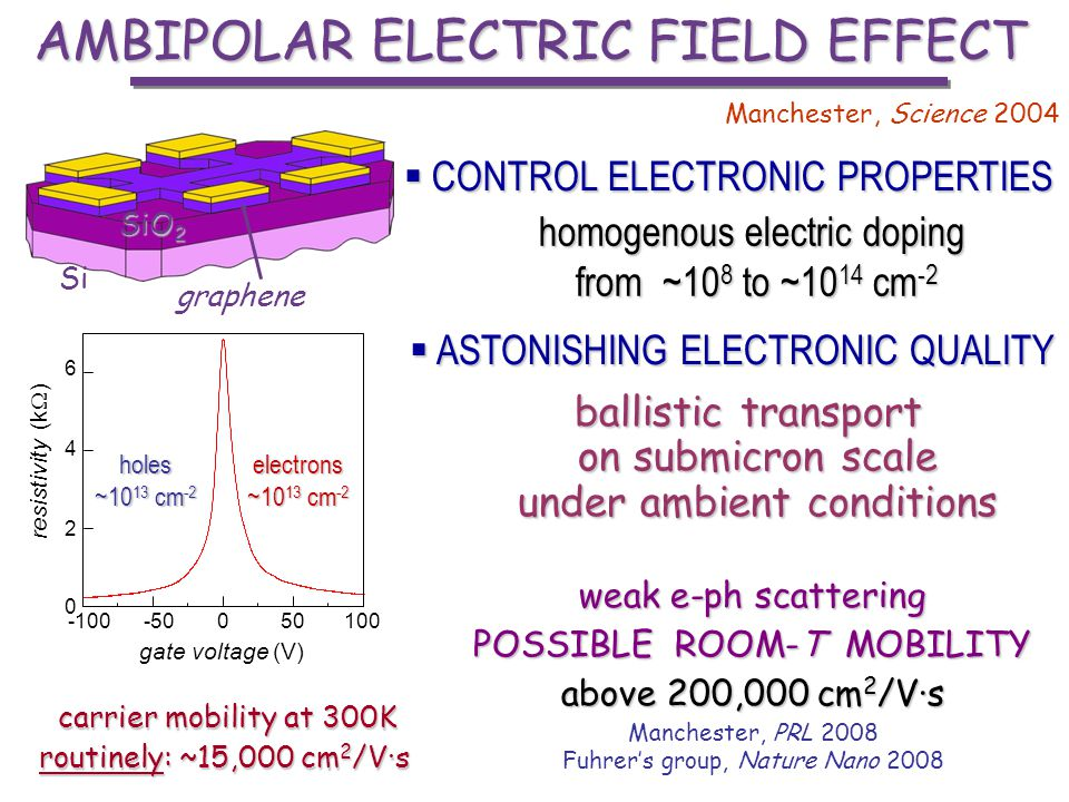 AMBIPOLAR ELECTRIC FIELD EFFECT CONTROL ELECTRONIC PROPERTIES CONTROL ELECTRONIC PROPERTIES -100-50010050 gate voltage (V) resistivity (k ) 0 2 4 6 Si