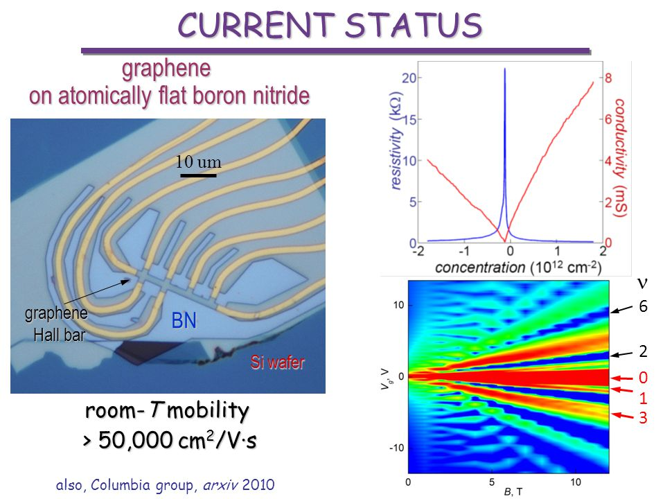 CURRENT STATUS also, Columbia group, arxiv 2010 graphene on atomically flat boron nitride room-T mobility > 50,000 cm 2 /V·s 10 um BN Si wafer graphen