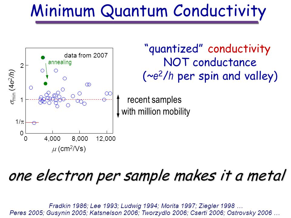 quantized conductivity NOT conductance (~ e 2 / h per spin and valley) one electron per sample makes it a metal data from 2007 min (4e 2 /h) 1 1/ (cm