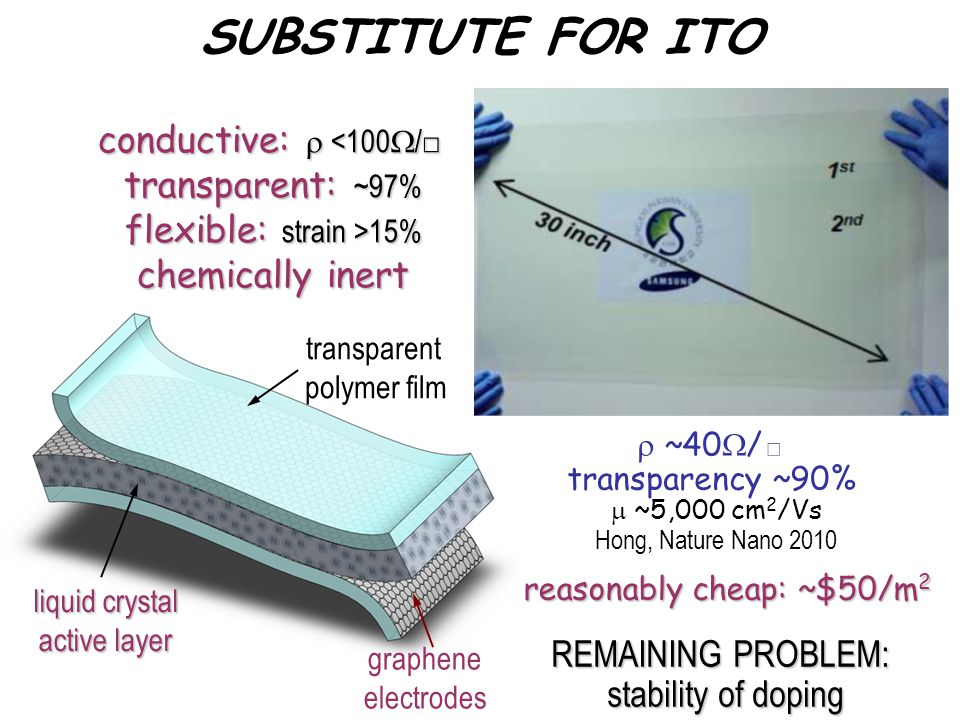 graphene electrodes transparent polymer film SUBSTITUTE FOR ITO liquid crystal active layer ~40 / transparency ~90% ~5,000 cm 2 /Vs Hong, Nature Nano