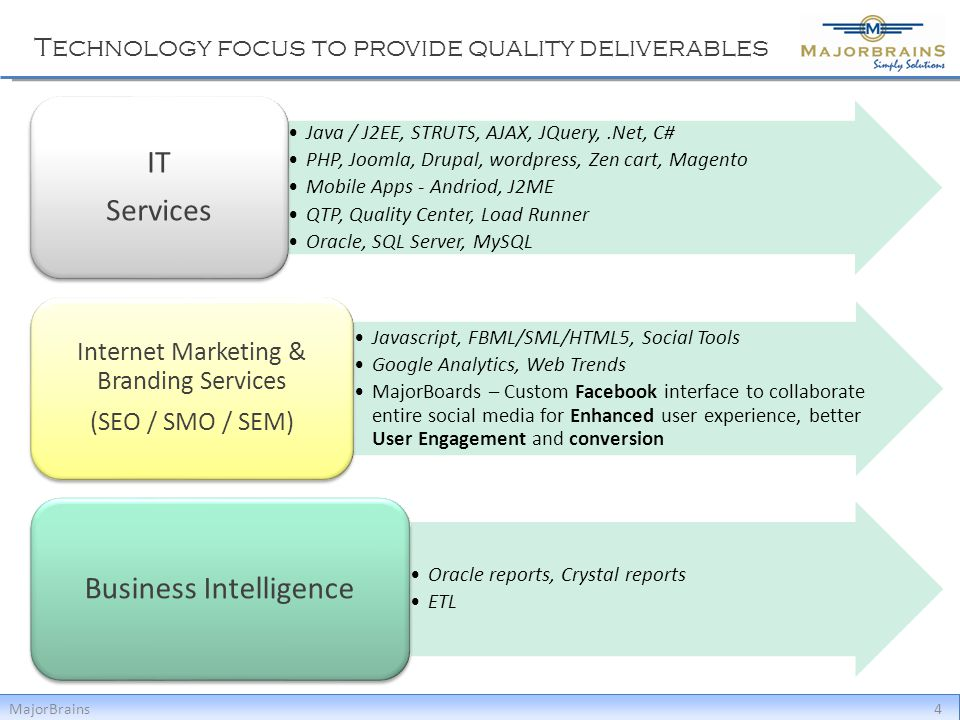 Technology focus to provide quality deliverables MajorBrains4 Java / J2EE, STRUTS, AJAX, JQuery,.Net, C# PHP, Joomla, Drupal, wordpress, Zen cart, Mag