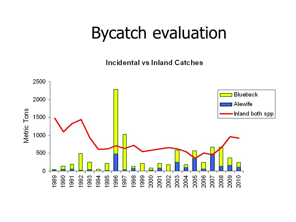 Bycatch evaluation