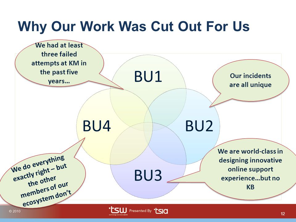 Why Our Work Was Cut Out For Us BU1 BU2 BU3 BU4 12 We had at least three failed attempts at KM in the past five years… Our incidents are all unique We are world-class in designing innovative online support experience…but no KB We do everything exactly right – but the other members of our ecosystem dont