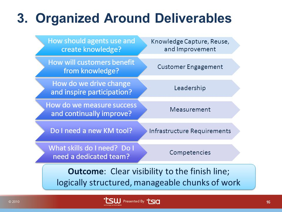 3. Organized Around Deliverables 16 Outcome: Clear visibility to the finish line; logically structured, manageable chunks of work How should agents us