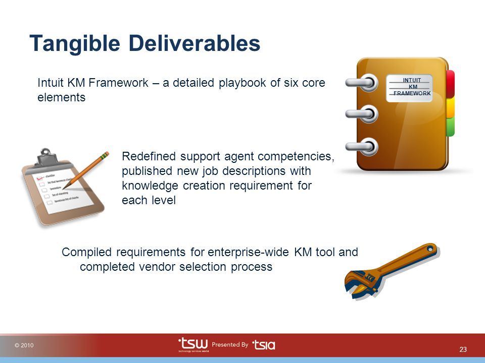 Tangible Deliverables Compiled requirements for enterprise-wide KM tool and completed vendor selection process 23 INTUIT KM FRAMEWORK Intuit KM Framework – a detailed playbook of six core elements Redefined support agent competencies, published new job descriptions with knowledge creation requirement for each level