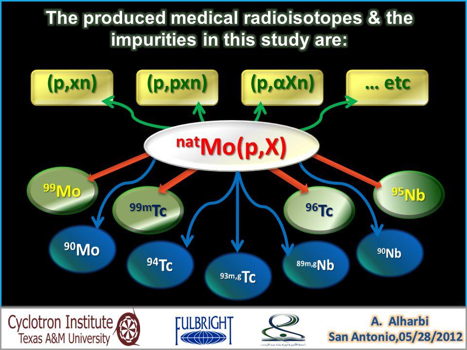 99 Mo 99m Tc 99m Tc 96 Tc 96 Tc 95 Nb 95 Nb(p,xn)(p,xn)(p,pxn)(p,pxn) (p,αXn) … etc nat Mo(p,X)