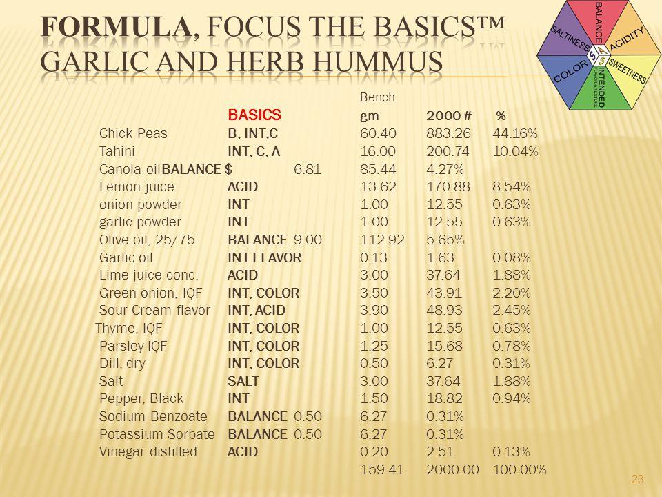 Bench BASICS gm2000 # % Chick PeasB, INT,C60.40883.2644.16% TahiniINT, C, A16.00200.7410.04% Canola oilBALANCE $6.8185.444.27% Lemon juiceACID13.62170