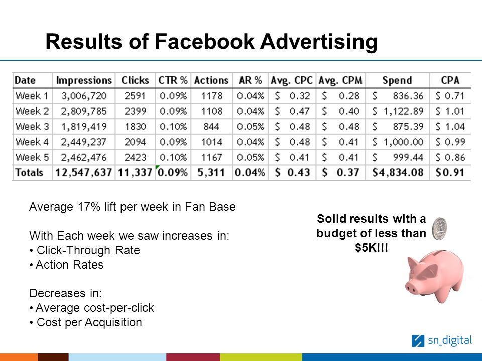 Results of Facebook Advertising Average 17% lift per week in Fan Base With Each week we saw increases in: Click-Through Rate Action Rates Decreases in: Average cost-per-click Cost per Acquisition Solid results with a budget of less than $5K!!!
