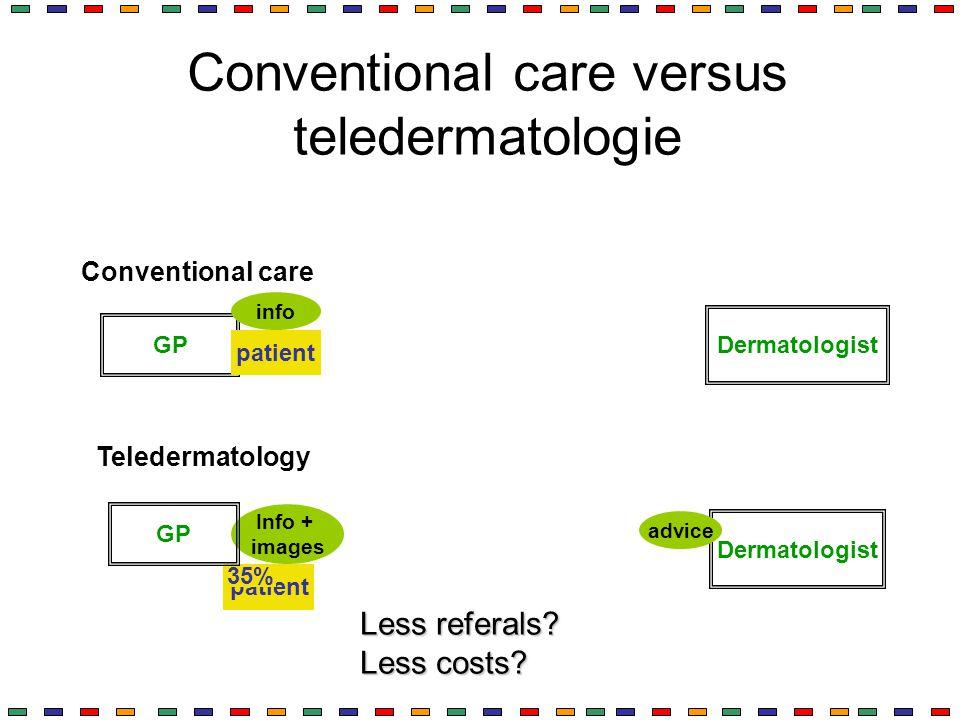 Conventional care versus teledermatologie GP Dermatologist patiënt patient info Info + images advice patient 35% Conventional care Teledermatology GP