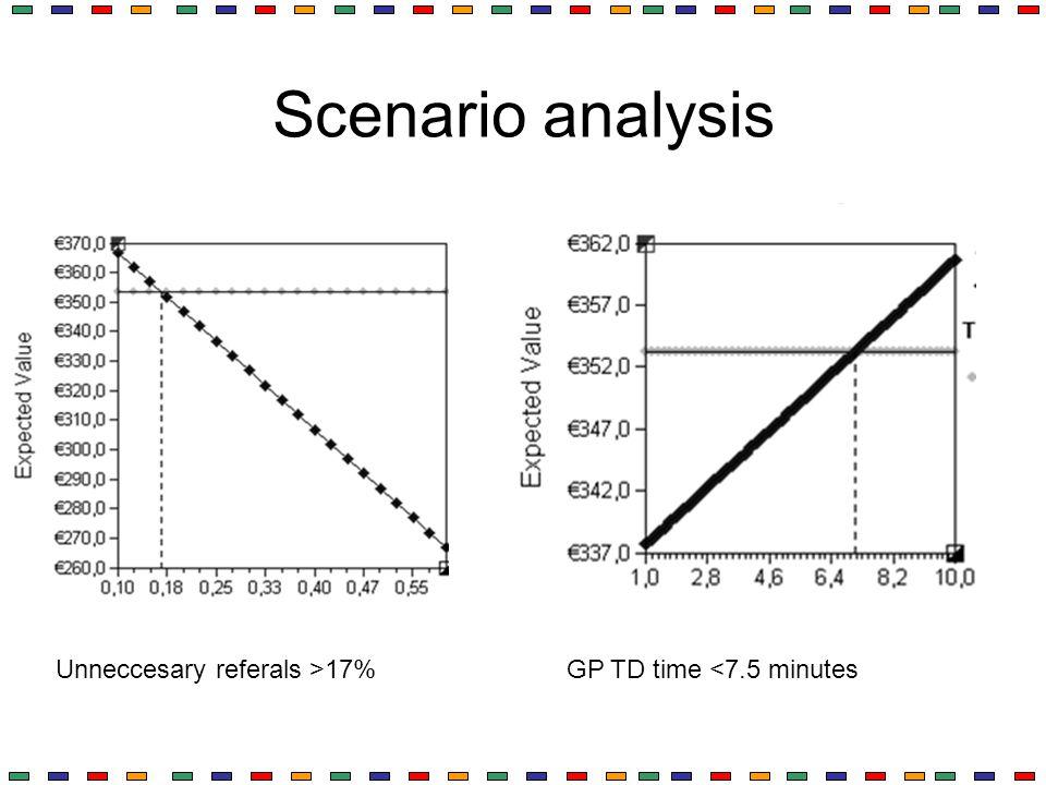 Scenario analysis Unneccesary referals >17%GP TD time <7.5 minutes