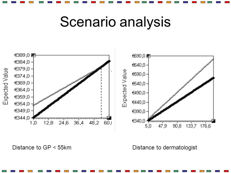 Scenario analysis Distance to GP < 55kmDistance to dermatologist