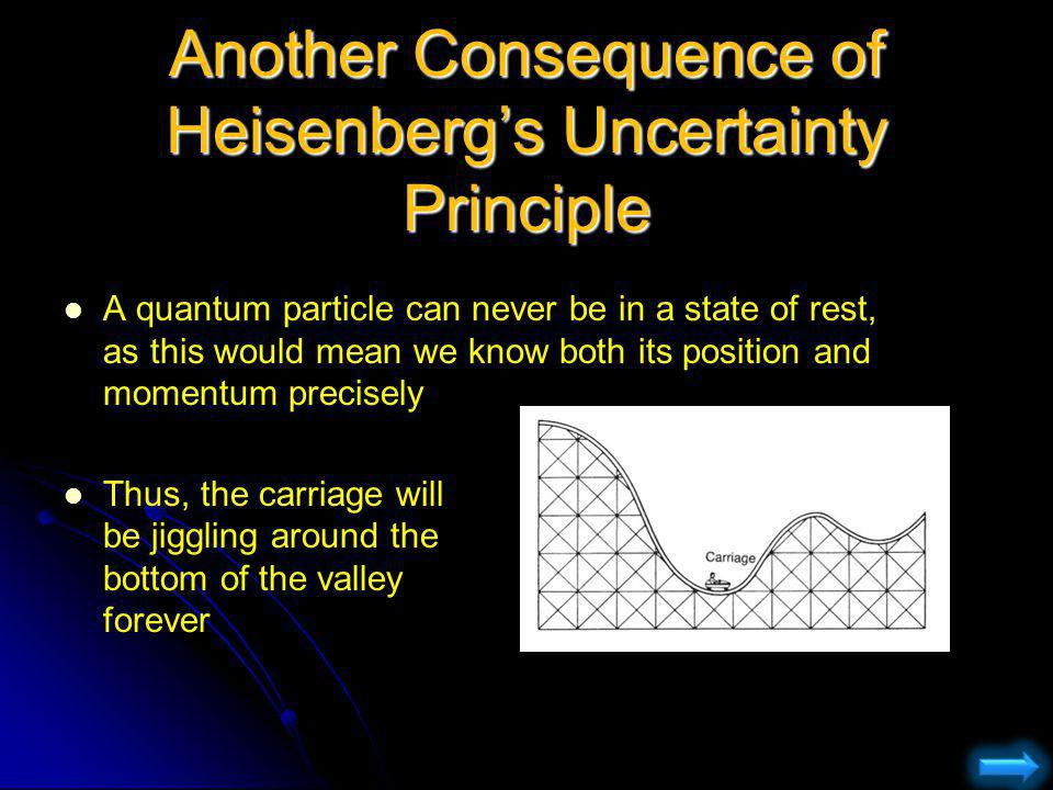 Another Consequence of Heisenbergs Uncertainty Principle A quantum particle can never be in a state of rest, as this would mean we know both its posit