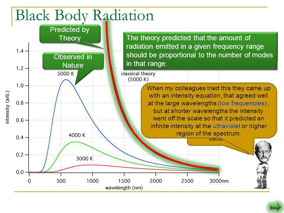But the predicted continual increase in radiated energy with frequency (dubbed the