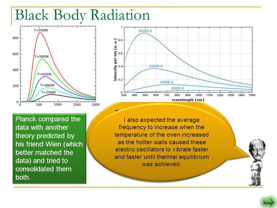 This blackbody problem intrigued me. I looked at the data collected by numerous scientists. I came to the conclusion that what ever the proper formula